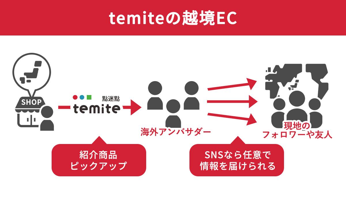 ソーシャル越境EC temite(テミテ)